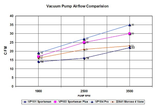 The Pros and Cons of Racing Vacuum Pumps - Dragstuff